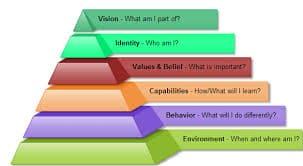 NLP Six Logical Levels